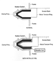 Overcoming Static Problems in your Vibratory Screen Separator